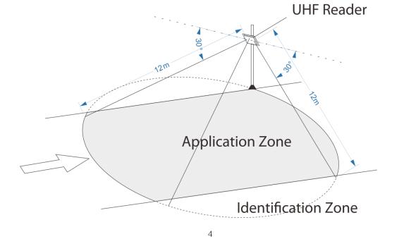 диаграмма чтения uhf считывателя