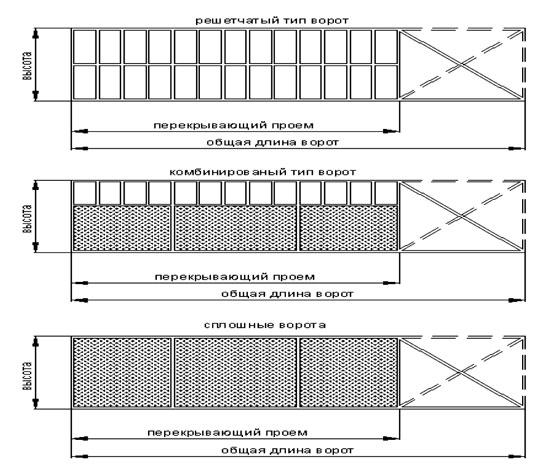 Решетчатые, глухие и комбинированные полотна откатных ворот