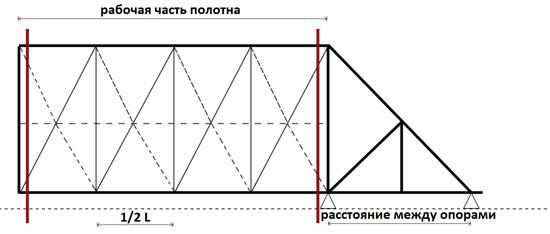 В этой ситуации узлы сочленений раскосов и профилей рамы следует располагать в идеале над  опорными роликами