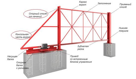 Чертеж-схема откатных ворот, где технически некорректно спроектирована технологическая часть ворот