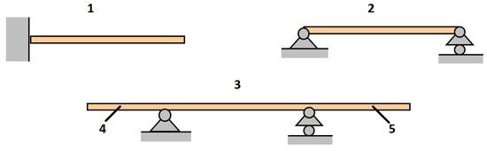 Откатные ворота консольного типа следует рассматривать в концепции терминологии и определений, принятых в теоретической механике и сопротивлении материалов