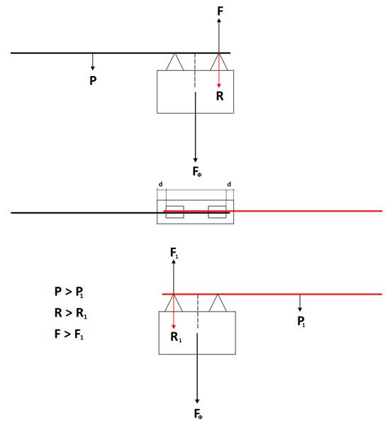 Силы действующие на полотно ворот и опоры в состоянии равновесия - рис.1