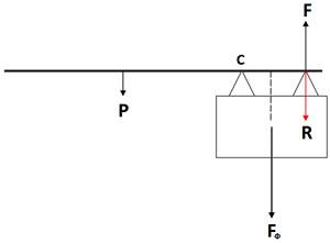 Силы действующие на полотно ворот и опоры в состоянии равновесия - рис.2