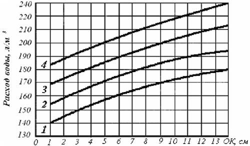 Водопотребность подвижной бетонной смеси, приготовленной на гравии с наибольшей крупностью